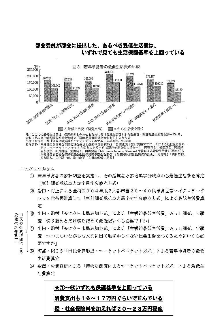別紙(あるべき最低生活費についての委員調査結果一覧)]