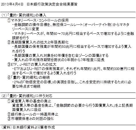 20130410表1