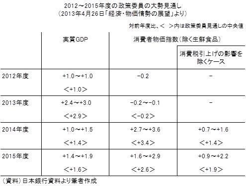 20130504表1