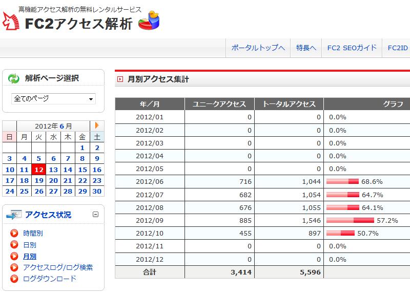 fc2 access analysis 20121012