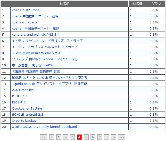 fc2 access analysis 20121012 m10 w4