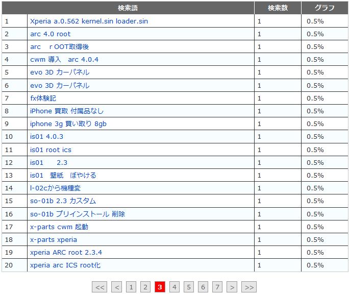 fc2 access analysis 20121012 m10 w3