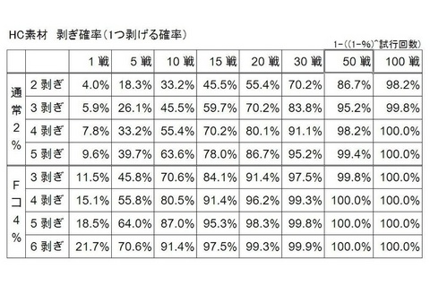 HC素材確率表