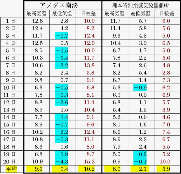 気象庁観測データから作表