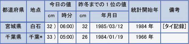 2014年2月9日に観測史上1位の値を更新