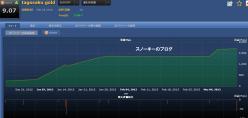 20130325tagosaku gold損益チャート