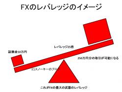 FXのレバレッジ