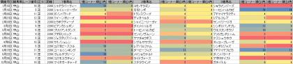 脚質傾向_中山_芝_2200m_20130105~20131231