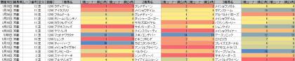 脚質傾向_京都_芝_1200m_20130105~20130525