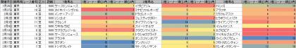 脚質傾向_東京_芝_1600m_20130105~20130217