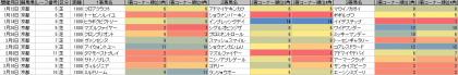 脚質傾向_京都_芝_1800m_20130105~20130210