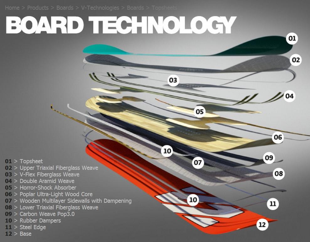 Volkl Board tech