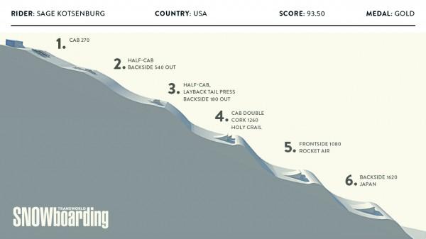 Sage_Kotsenburg_gold_medal_run_Sochi_Olympics-600x337.jpg