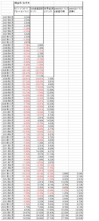 低コスト バランス型投資信託 集計