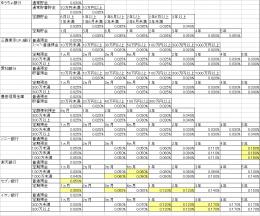金利 1 銀行口座(未成年口座)
