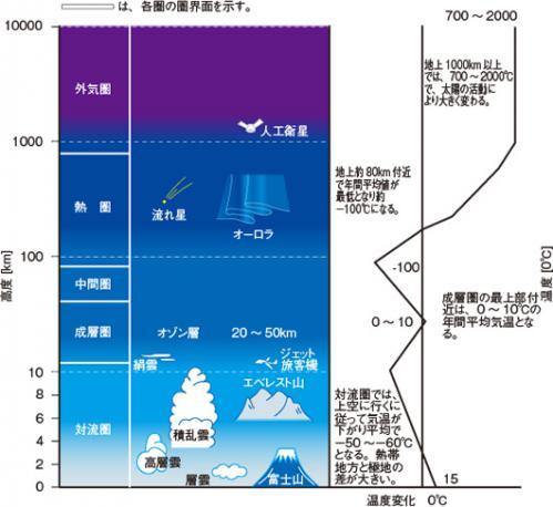 大気圏の図