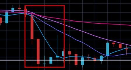 価格急落移動平均線