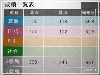20120619四谷大塚成績表