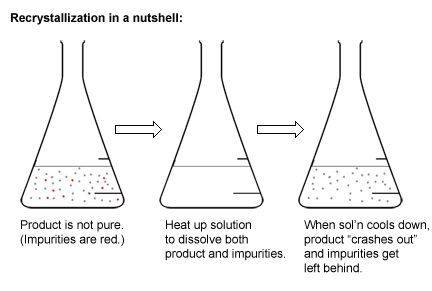 chem 31 1 experiment 2 recrystallization and Chem 311 experiment 2 recrystallization and melting point determination i objectives 1 to clarify the meaning of p rity in the.