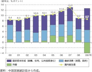 中国公共投資推移