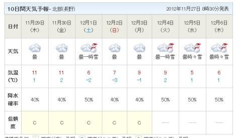 白馬の天気予報