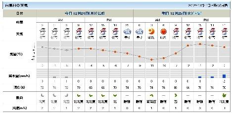 日本気象協会発表の天気予報