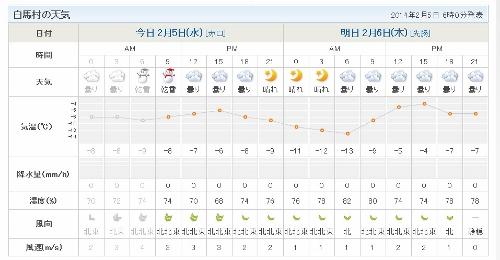 2月5日天気 (500x260)