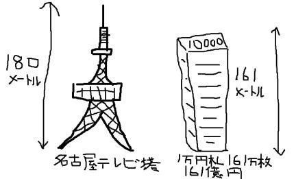 テレビ塔と161億円圧縮