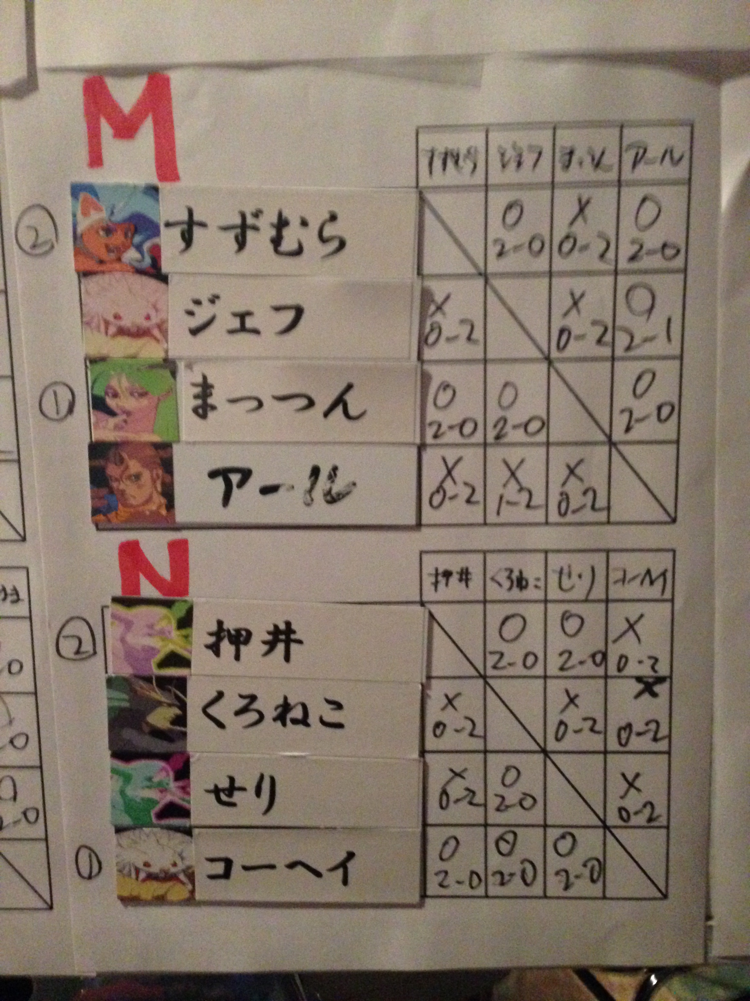 初中級MN