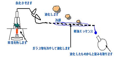 アロマの製法の基本的な抽出方法
