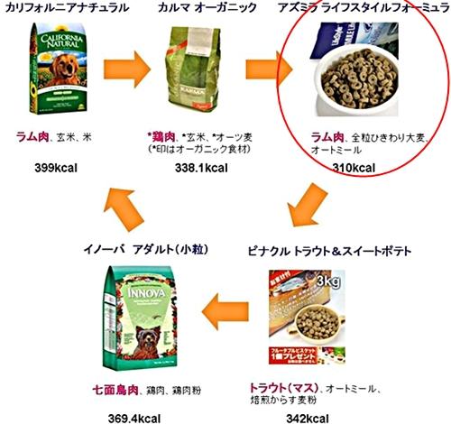 005foodrotation_20120913012937.jpg