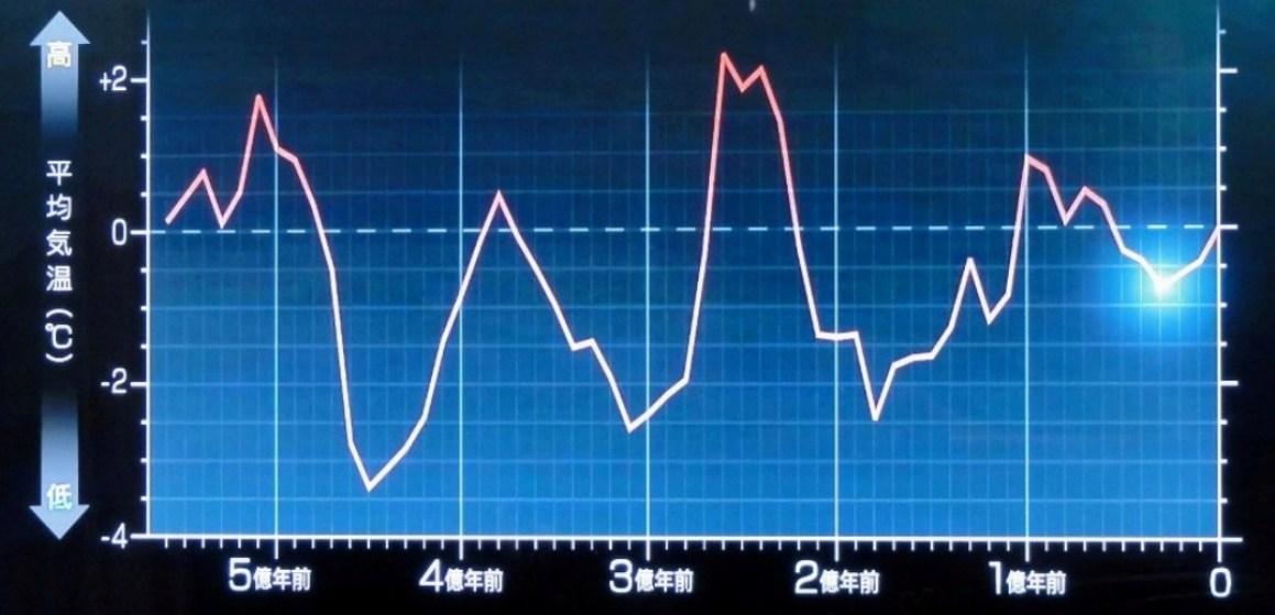 地球の大気平均温度変化