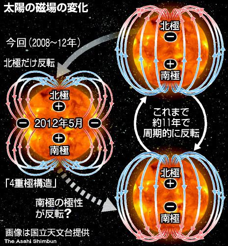 太陽磁場2