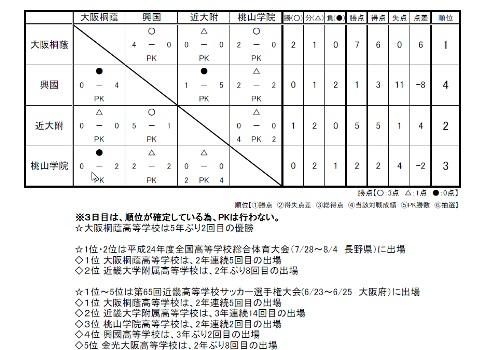 2012春季大会決勝リーグ