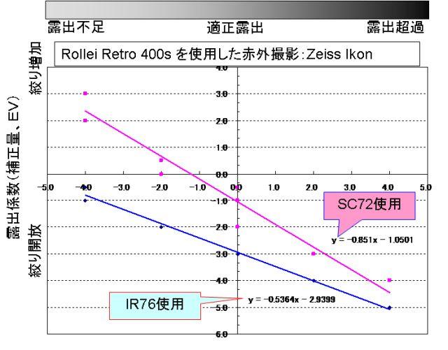 IR08_00-R400S