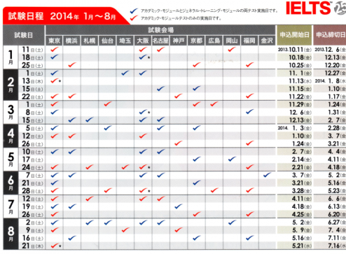 IELTS 2014 1 to 8月