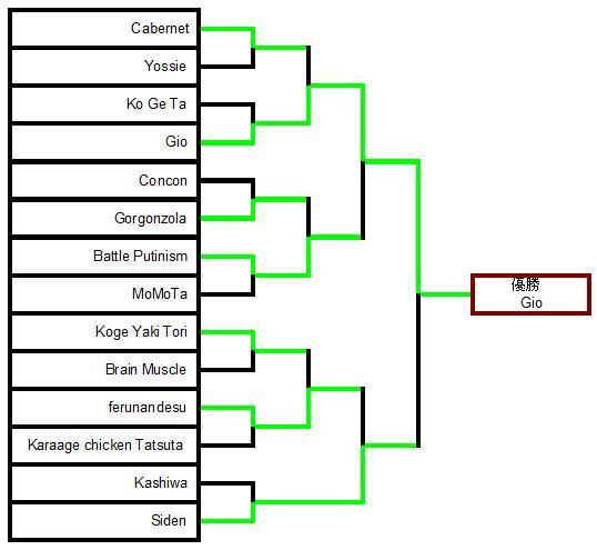 倭国闘鶏大会トーナメント表