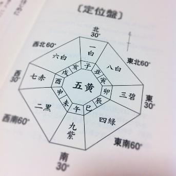 方位学20120825 (1)