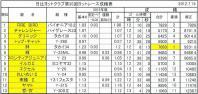 成績表のコピー