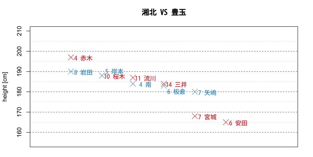 湘北VS豊玉