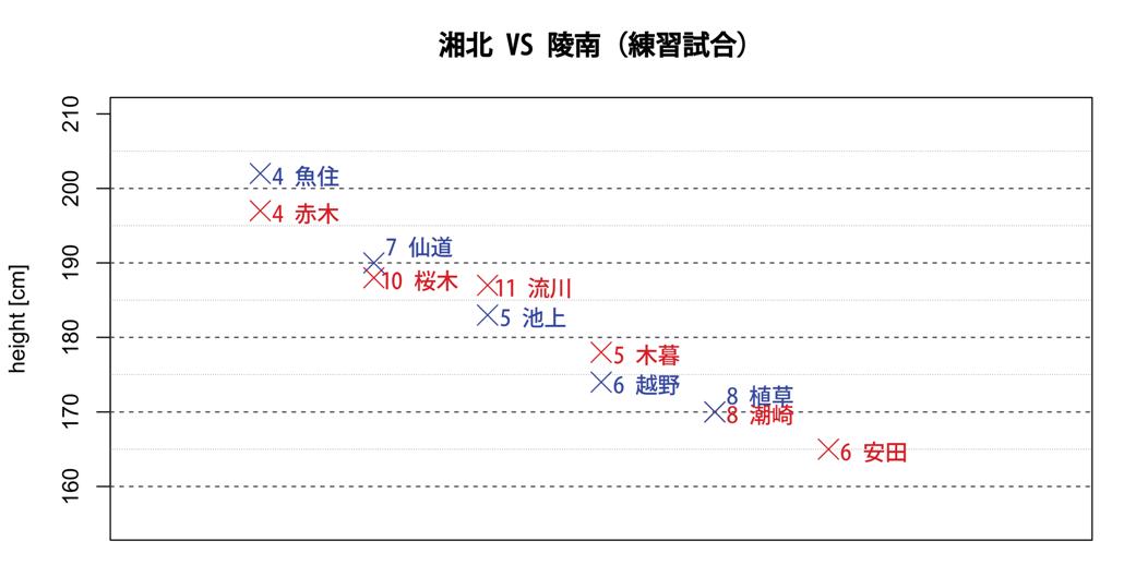 湘北VS陵南(練習試合)