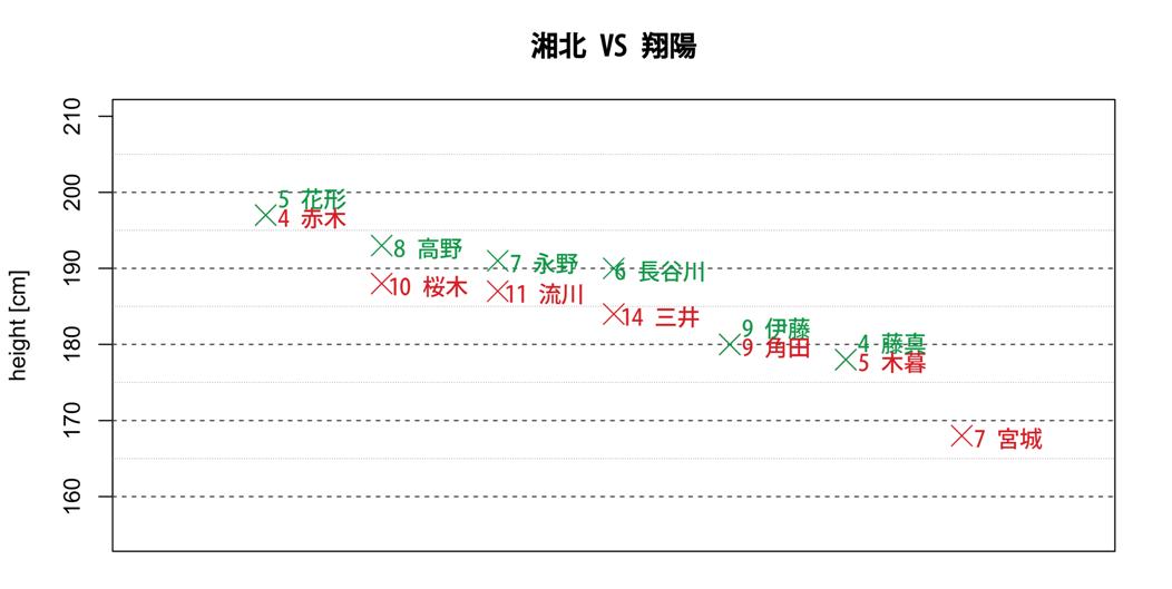 湘北VS翔陽