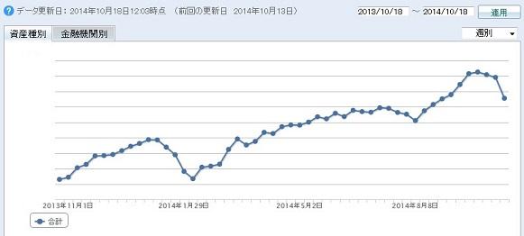 2013年10月26日より1年分の推移(70%縮小版)