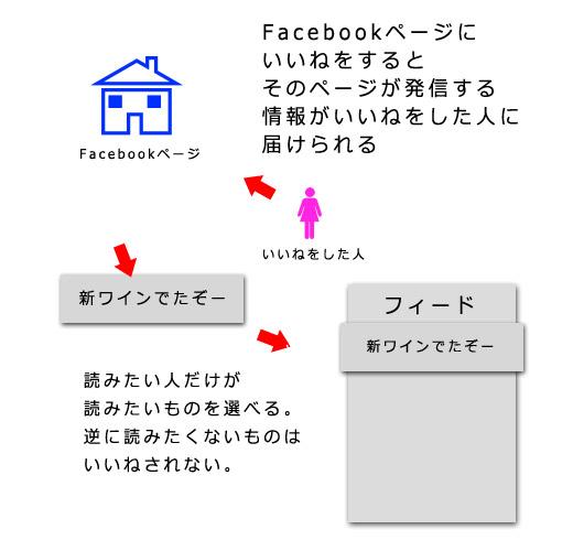 facebookページの説明