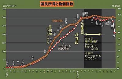国民所得と物価指数