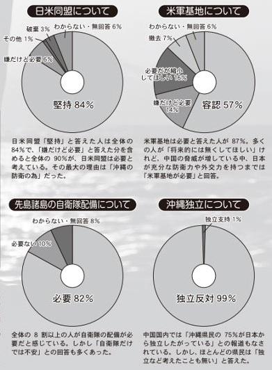 沖縄県民の8割以上は米軍基地に賛成