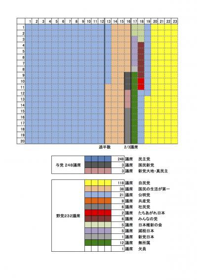 2012年11月8日現在衆議院議席数