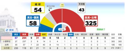衆院選20121216結果