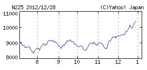 日経平均株価0105