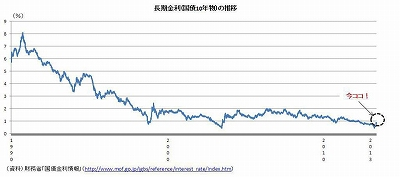 長期金利(国債10年物)